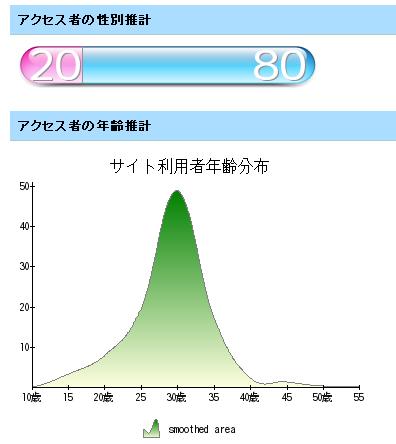 性別:女性2割男性8割 年齢:30代にピーク